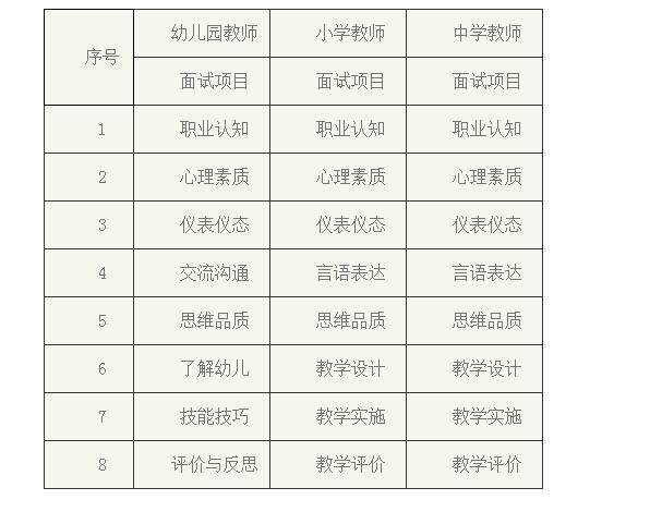 2019年上海市上半年中小学教师资格面试考试时间通知
